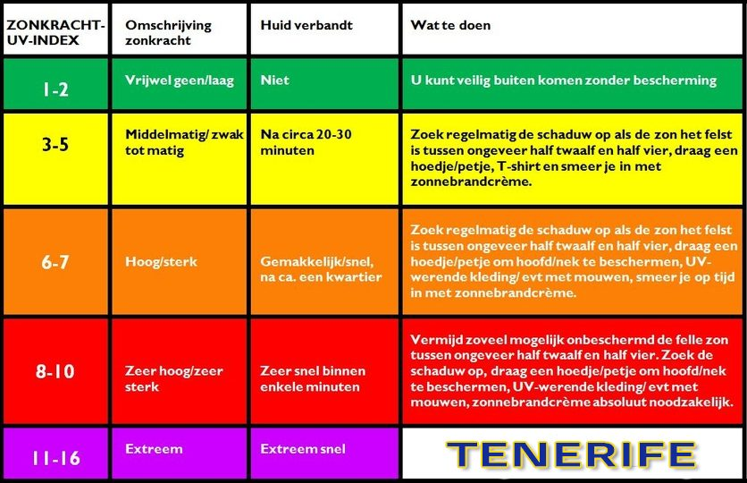 Tenerife-Connect zon straling hitte uv ultraviolet meteo huid kanker
